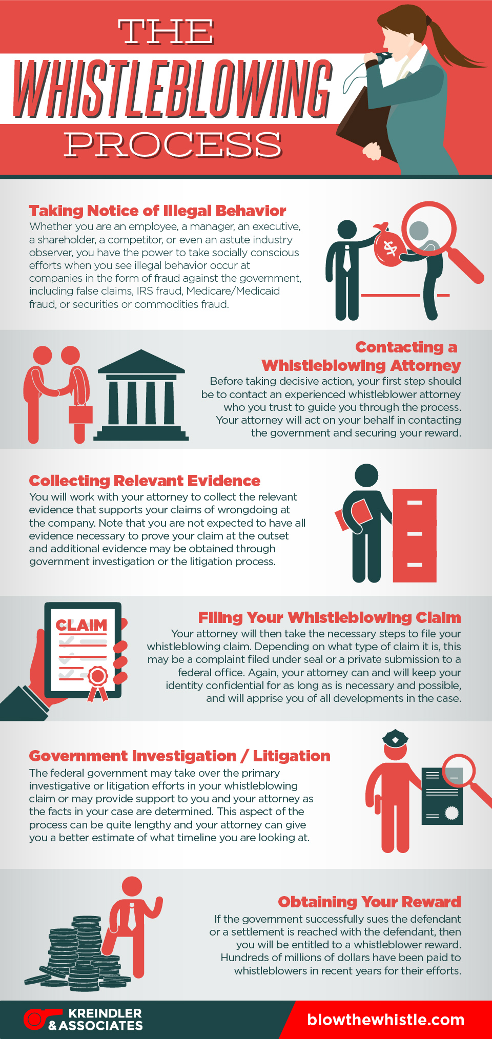 Infographic The Whistleblowing Process Kreindler Amp Assoc