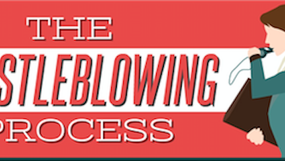 Infographic: The Whistleblowing Process